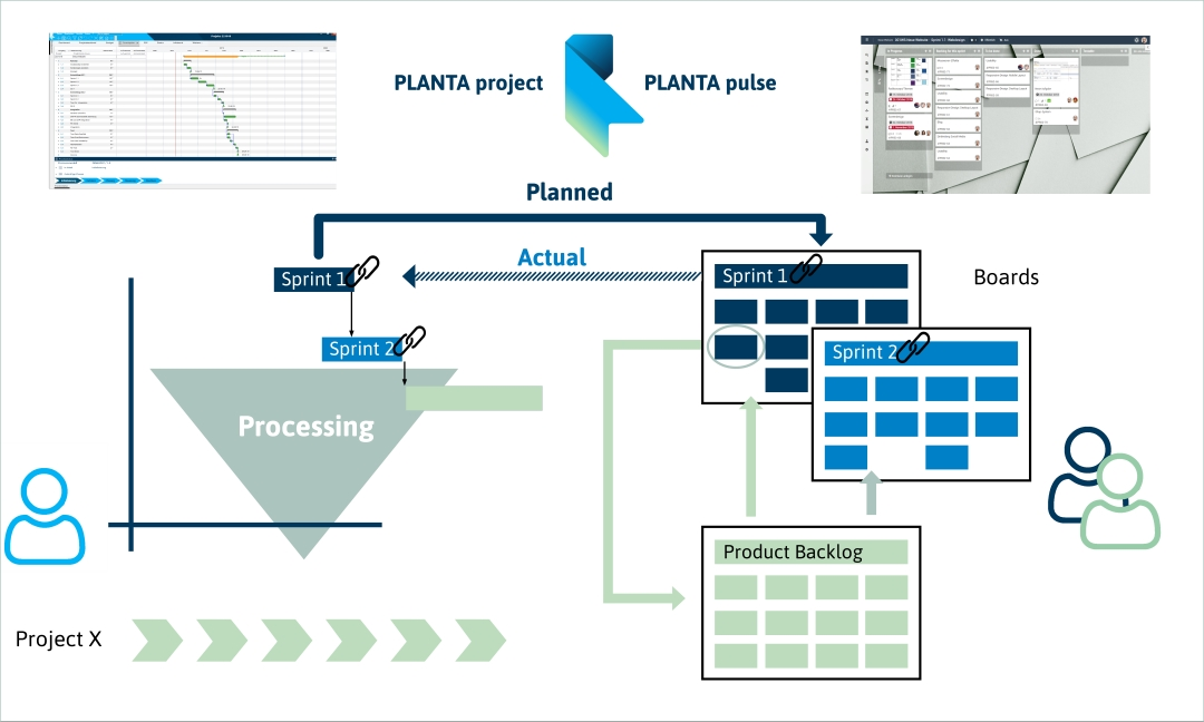infographic hybrid project management with planta